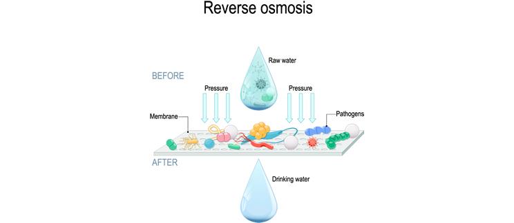 Como acontece o processo de Osmose Reversa?